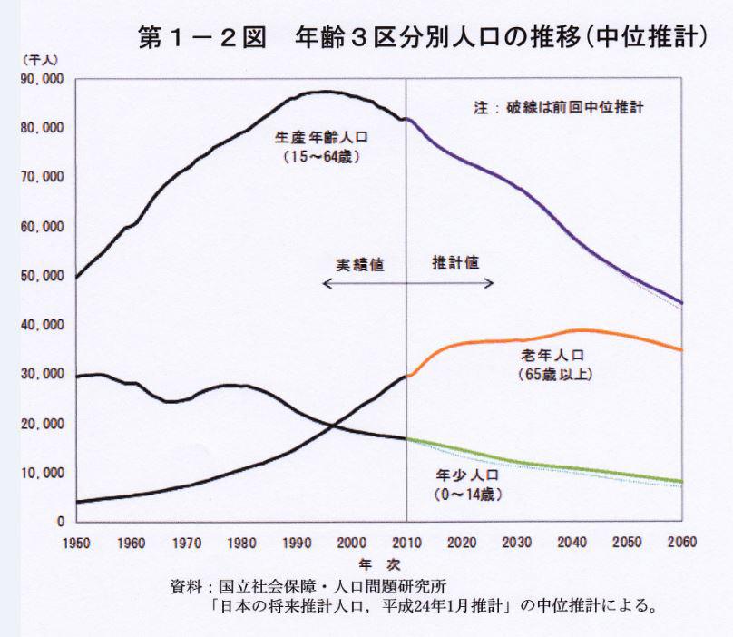 生産人口推計